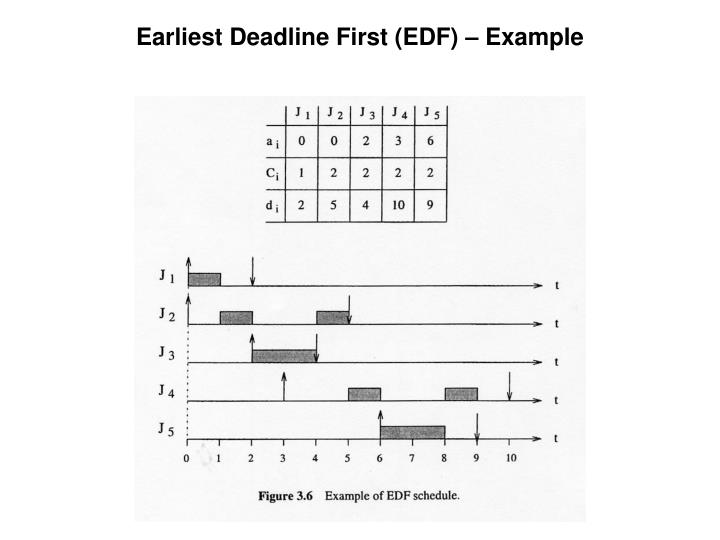 Earliest Deadline First (EDF) – Example