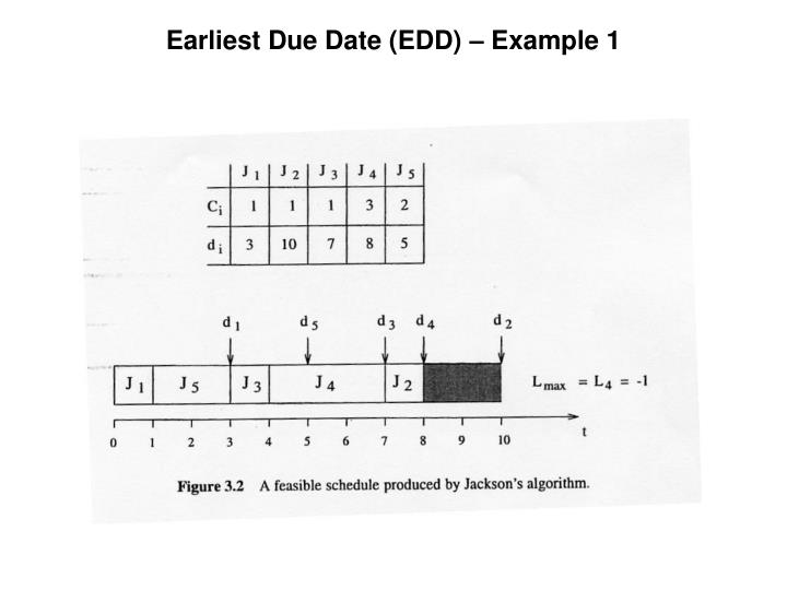 Earliest Due Date (EDD) – Example 1