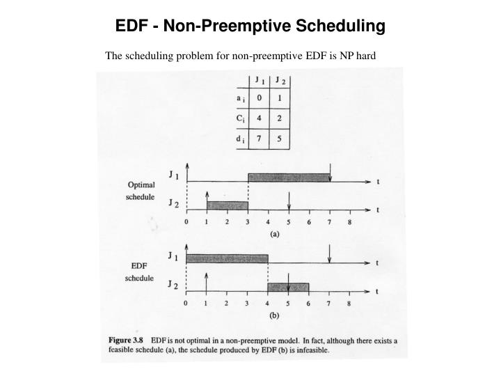 The scheduling problem for non-preemptive EDF is NP hard