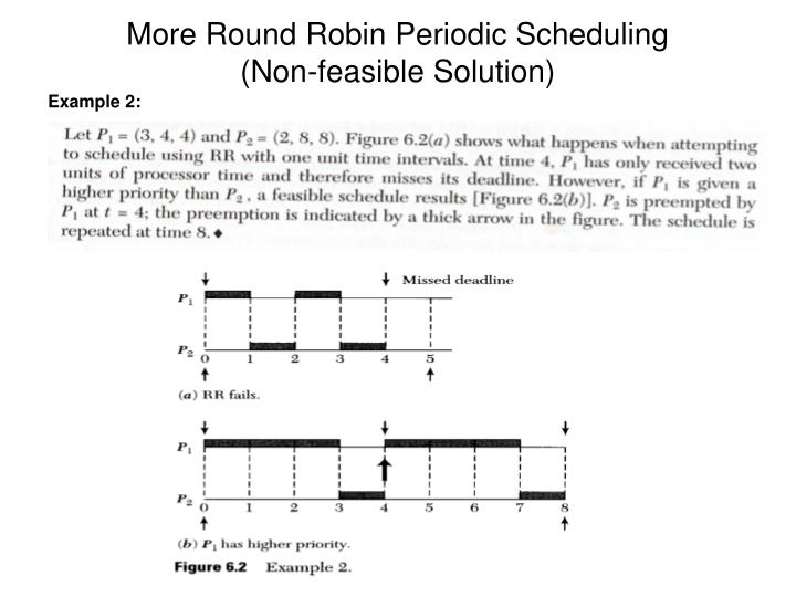 More round robin periodic scheduling non feasible solution