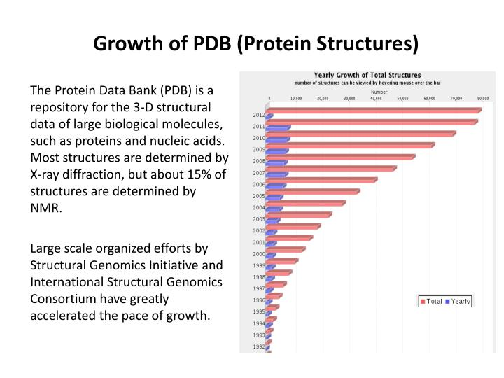 Growth of PDB (Protein Structures)