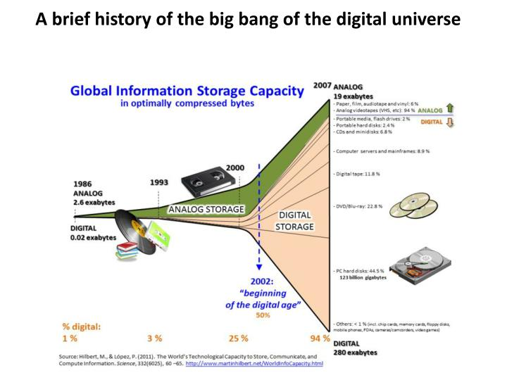 A brief history of the big bang of