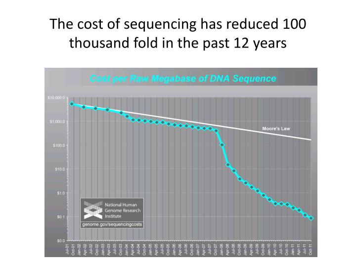 The cost of sequencing has reduced 100 thousand fold in the past 12 years