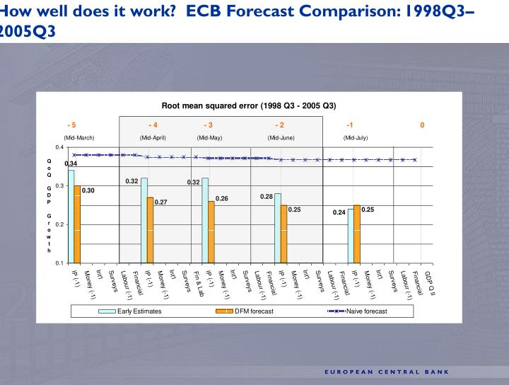 How well does it work?  ECB Forecast Comparison: 1998Q3–2005Q3