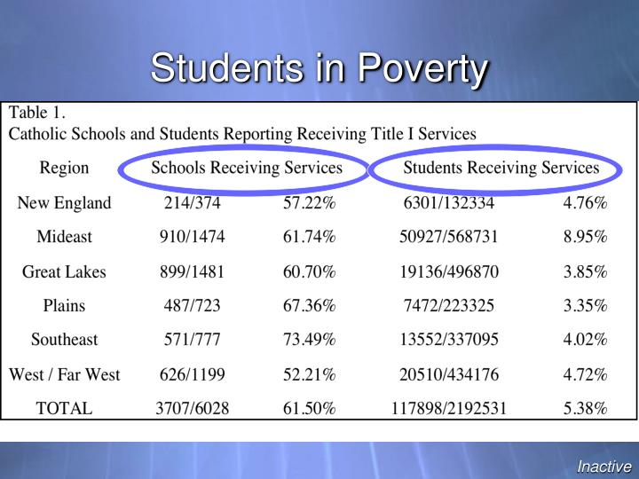 Students in Poverty