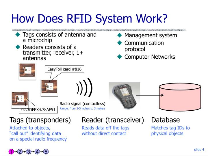 Ppt Rfid Security And Privacy Powerpoint Presentation