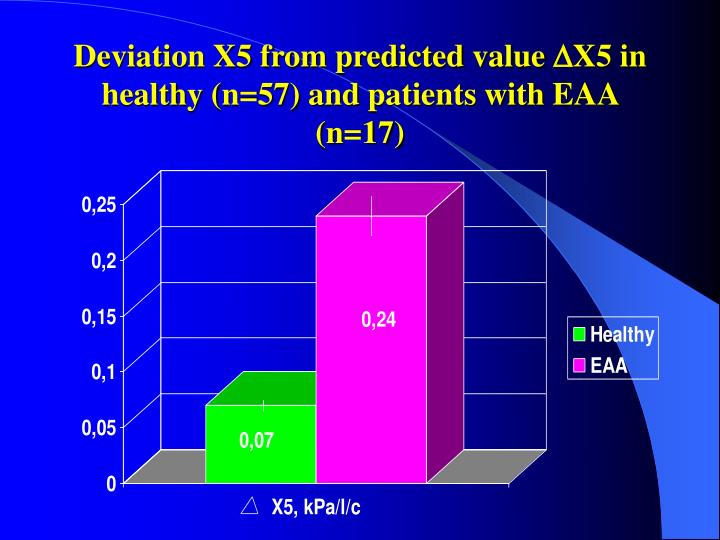 Deviation X5 from predicted value