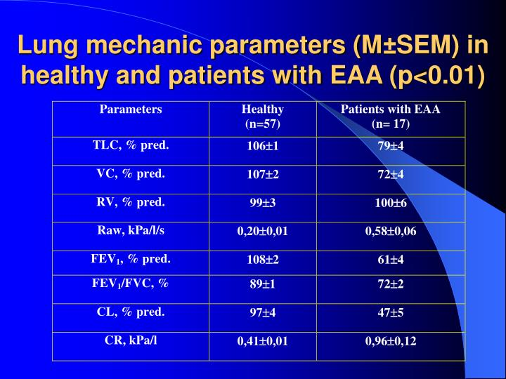 Lung mechanic parameters (M±SEM) in healthy and patients with