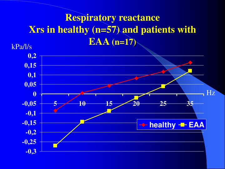 Respiratory reactance