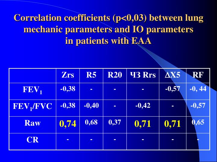 Correlation coefficients (p<0,0