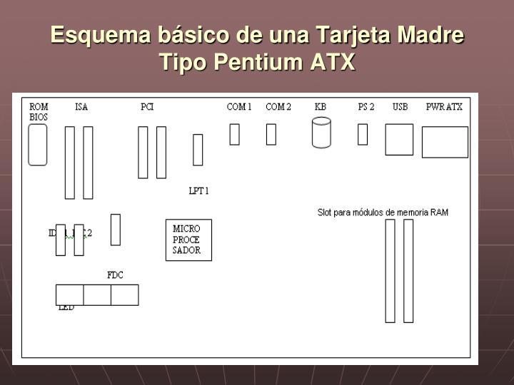 Esquema básico de una Tarjeta Madre Tipo Pentium ATX