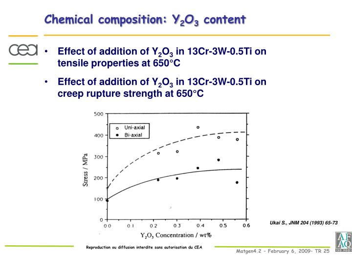 Chemical composition: Y