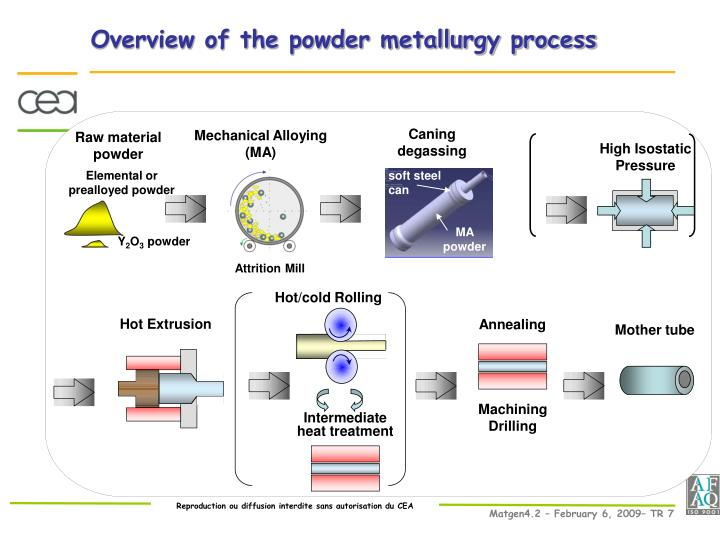 Overview of the powder metallurgy process