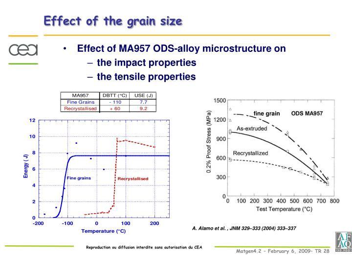 Effect of the grain size