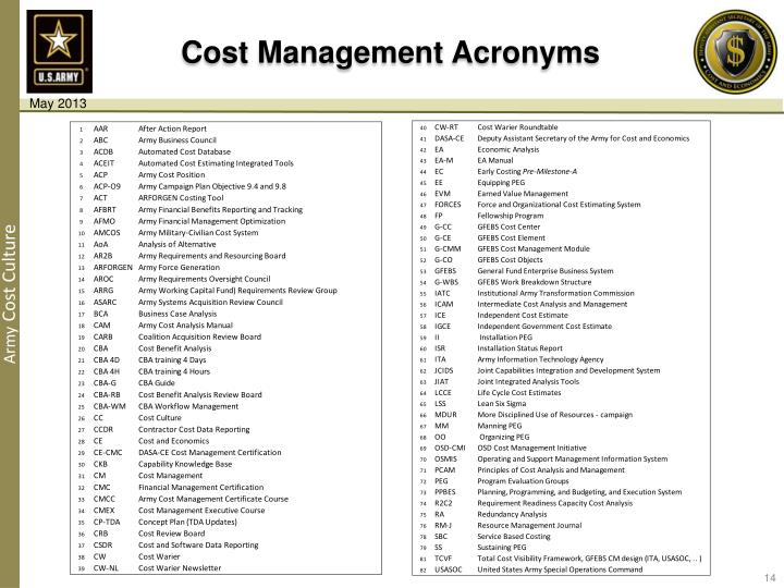 Cost Management Acronyms