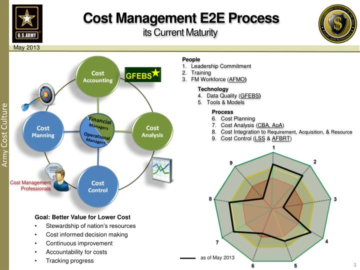 Cost Management E2E Process