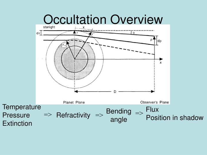 Occultation Overview