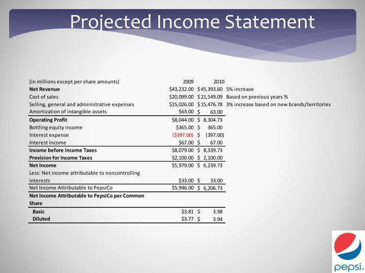 pepsico financial statements 2010