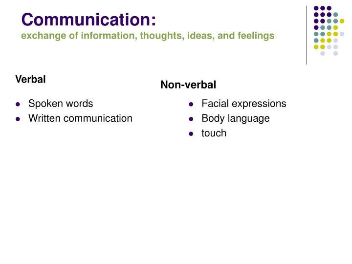 non written communication