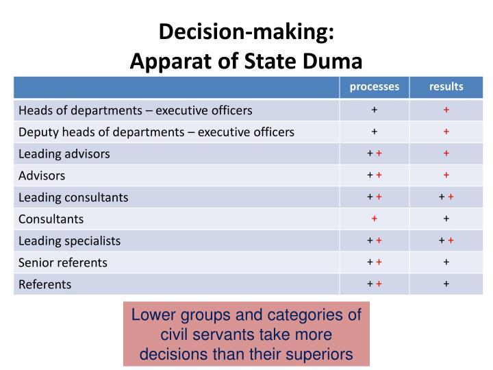 Decision-making: