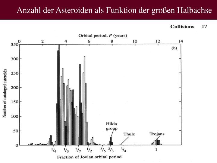 Anzahl der Asteroiden als Funktion der großen Halbachse