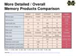 more detailed overall memory products comparison