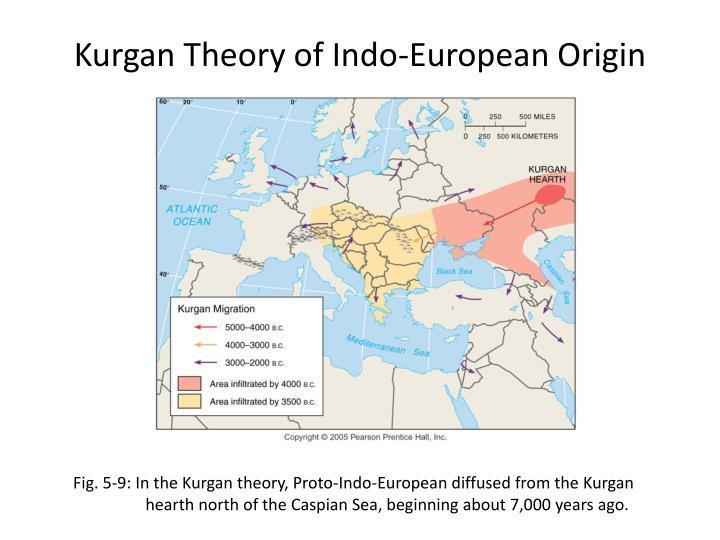 Kurgan Theory of Indo-European Origin