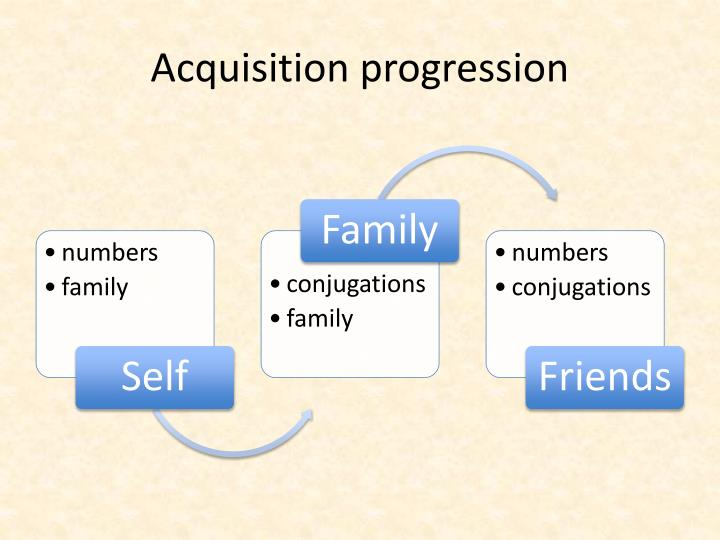 Acquisition progression