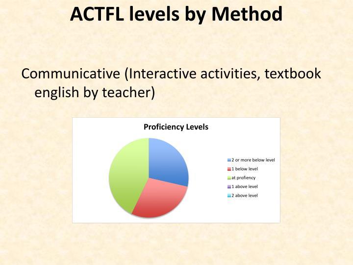 ACTFL levels by Method
