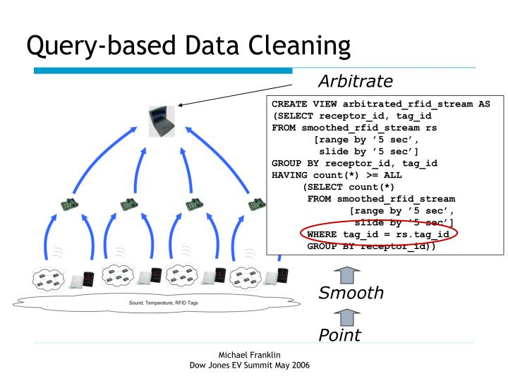 Query-based Data Cleaning