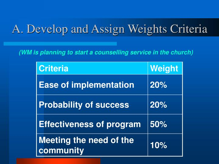 A. Develop and Assign Weights Criteria