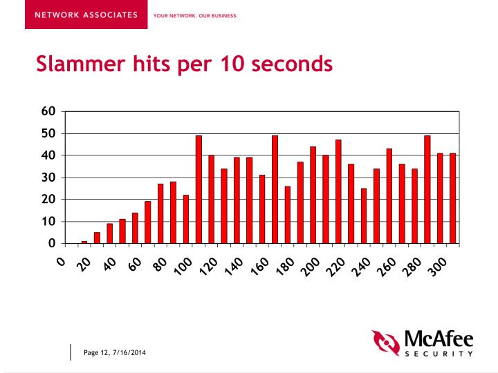 Slammer hits per 10 seconds