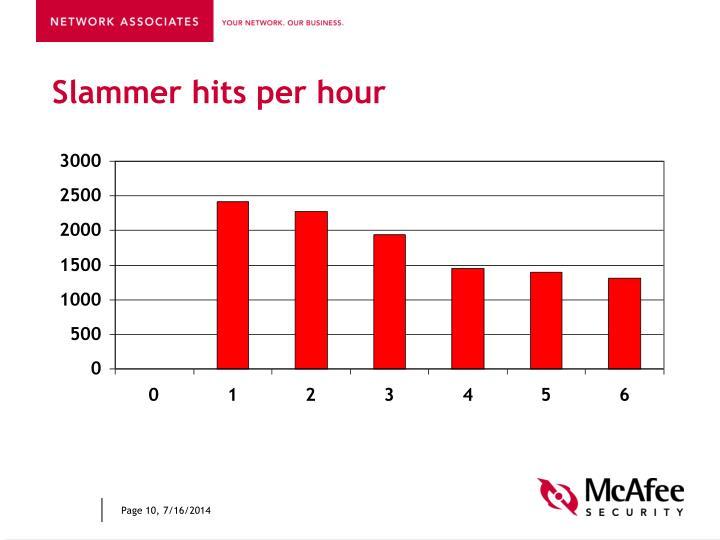 Slammer hits per hour