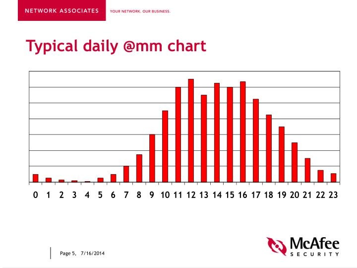 Typical daily @mm chart