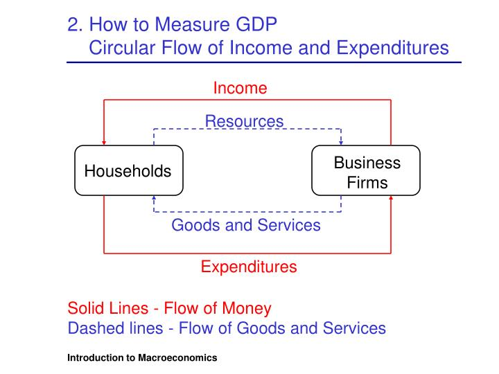 2. How to Measure GDP