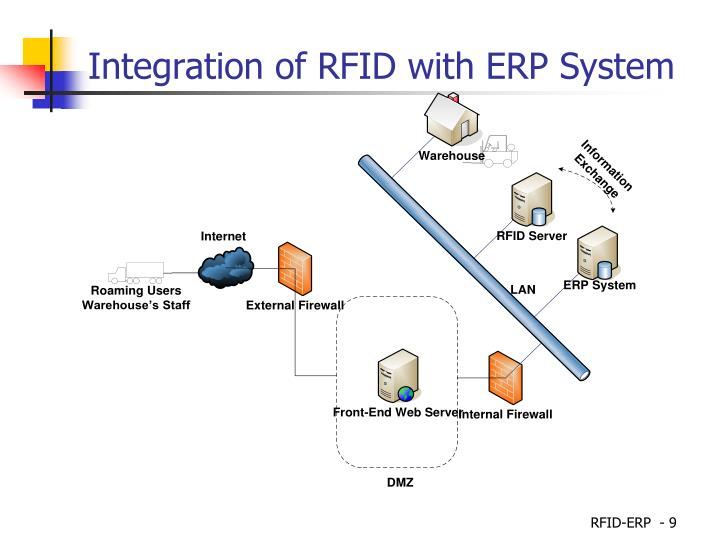 Integration of RFID with ERP System