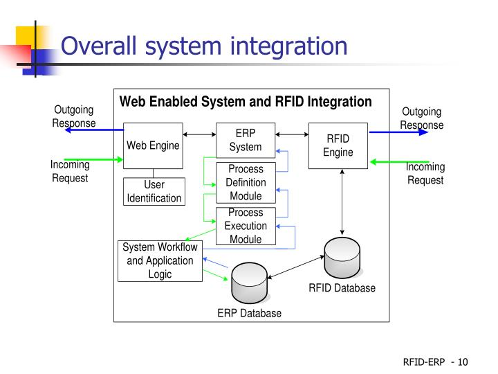 Overall system integration