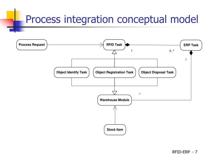Process integration conceptual model