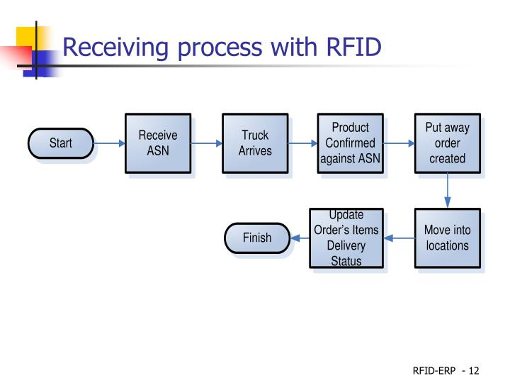 Receiving process with RFID