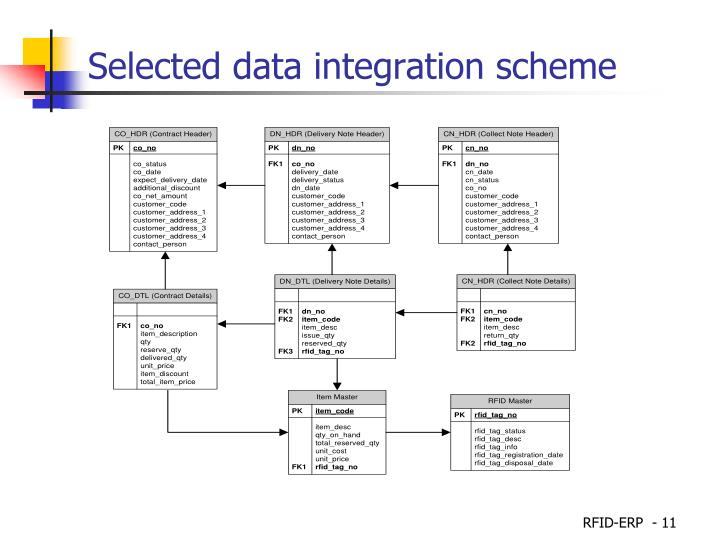 Selected data integration scheme