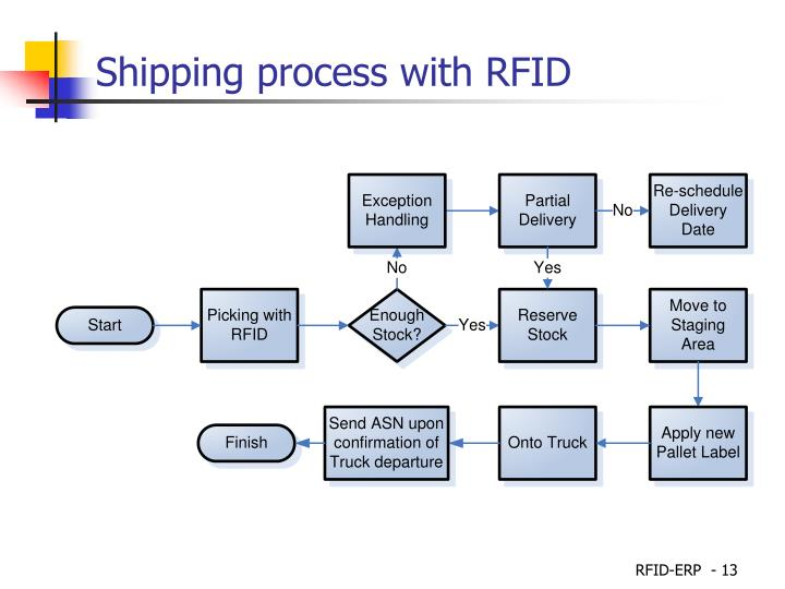 Shipping process with RFID