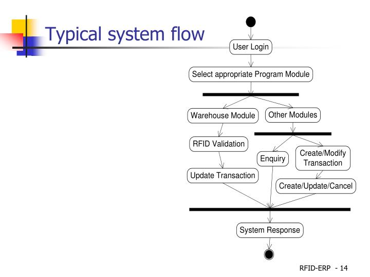 Typical system flow