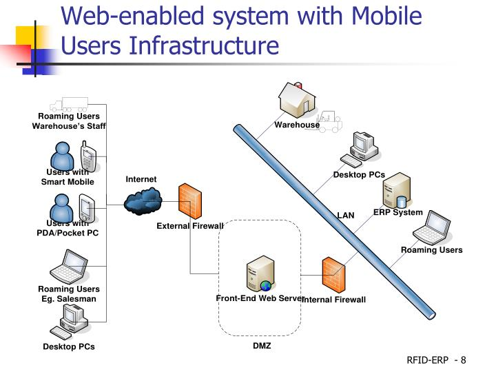 Web-enabled system with Mobile Users Infrastructure
