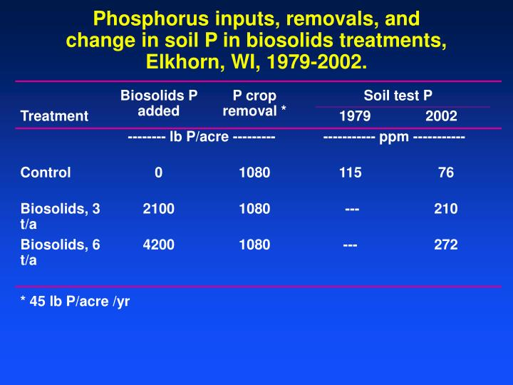 Phosphorus inputs, removals, and change in soil P in biosolids treatments, Elkhorn, WI, 1979-2002.