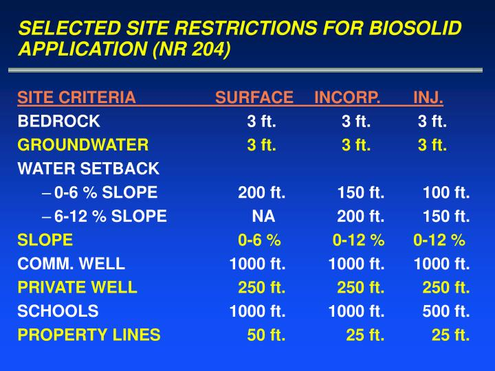 SELECTED SITE RESTRICTIONS FOR BIOSOLID APPLICATION (NR 204)