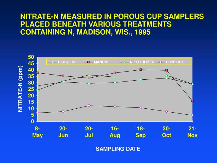 NITRATE-N MEASURED IN POROUS CUP SAMPLERS PLACED BENEATH VARIOUS TREATMENTS CONTAINING N, MADISON, WIS., 1995