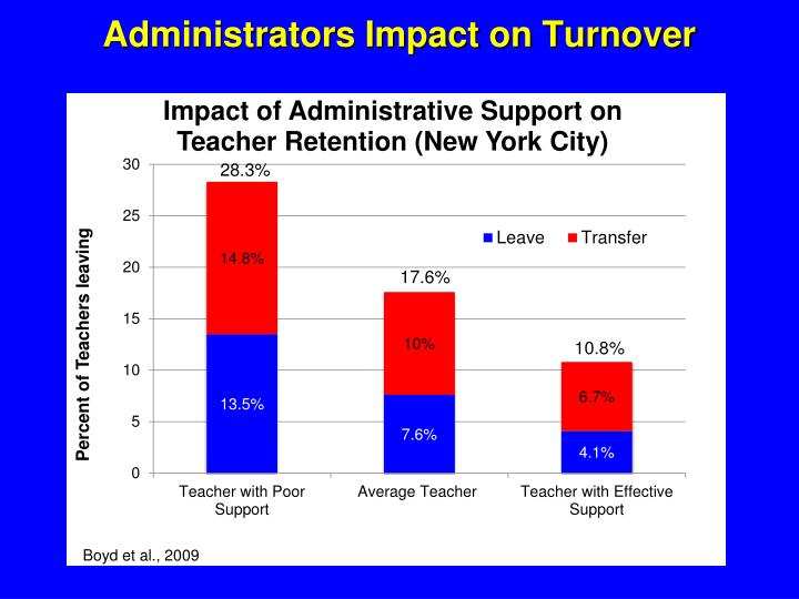 Administrators Impact on Turnover