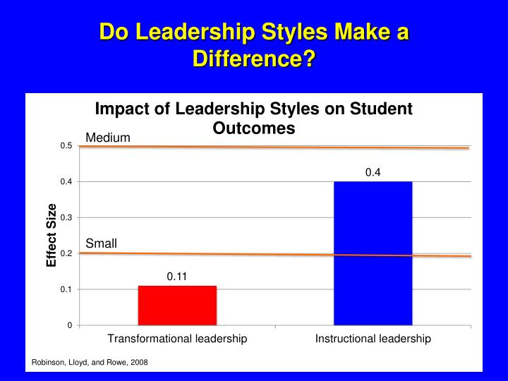 Do Leadership Styles Make a Difference?