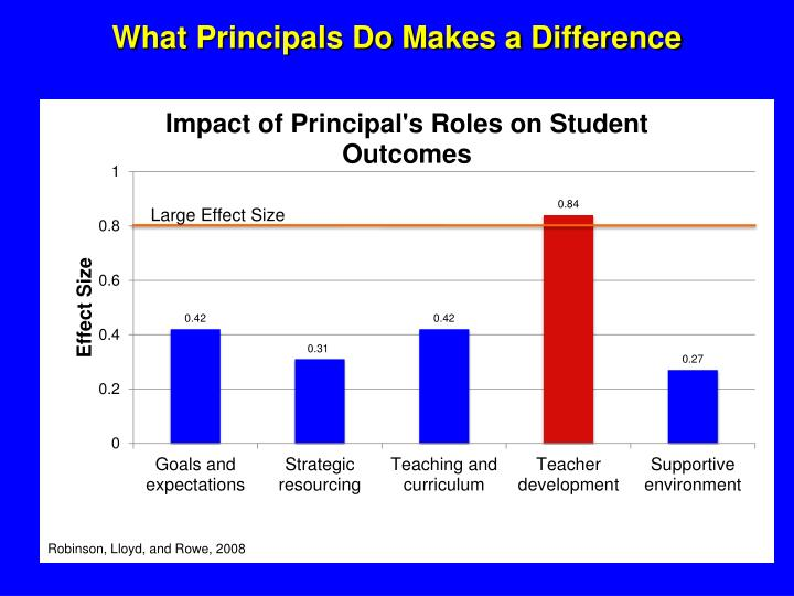 What Principals Do Makes a Difference