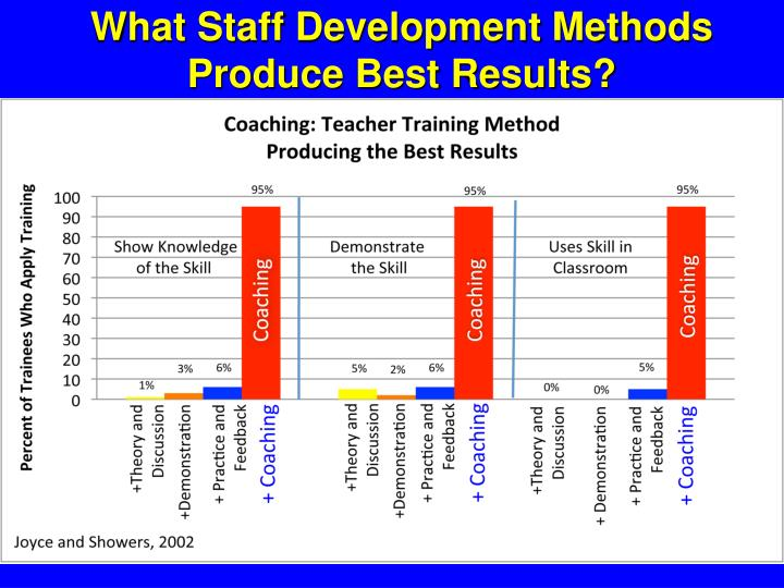 What Staff Development Methods Produce Best Results?